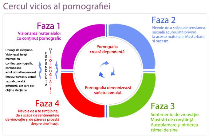 cercul vicios al pornografiei
