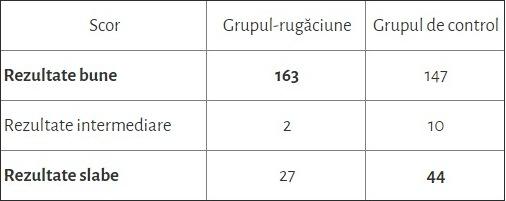 studiu-tabel